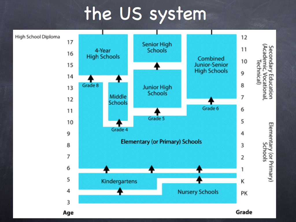 education system in the United States
